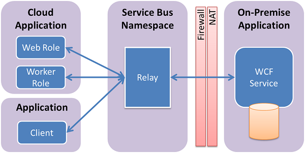 Azure Service Bus Relay